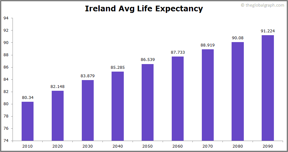 Ireland  Avg Life Expectancy