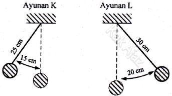 Dua ayunan K dan L, frekuensi dan periode ayunan, soal getaran dan gelombang IPA SMP UN 2017 no. 15