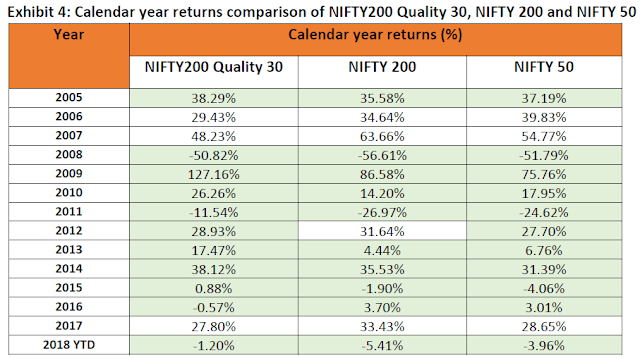 sbi nifty 200 quality 30 etf