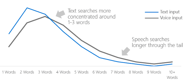 Effect on SEO : Impact on query length - SEO Information Technology