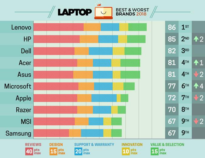 Lenovo dinobatkan menjadi best laptop brands versi Laptopmag untuk kedua kalinya !