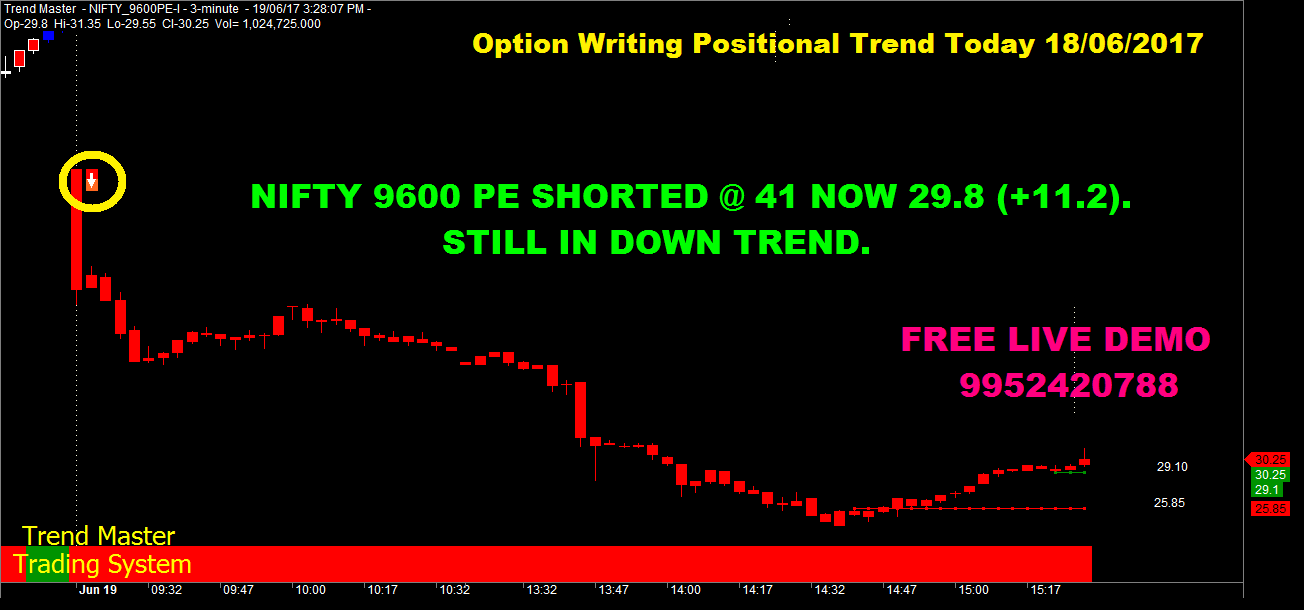 Nifty option trading system