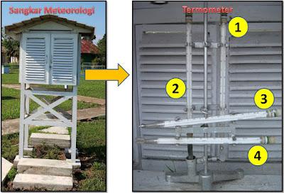 Sangkar meteorologi dan seperangkat termometer