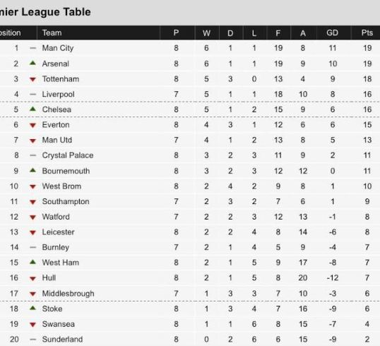 The premier league table as of today (photo) Exclusivepp