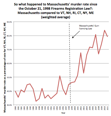 What happened to violent crime in Massachusetts after the