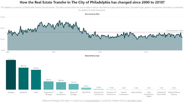 Makeover Monday: Philadelphia Real Estate Transfers