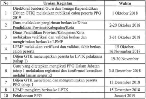 Pelaksanaan Pendidikan Profesi Guru Dalam Jabatan tahun  PPG 2019 Tahap I : Cek LPTK Persipan, Pelaksanaan PPG DalJab 2019