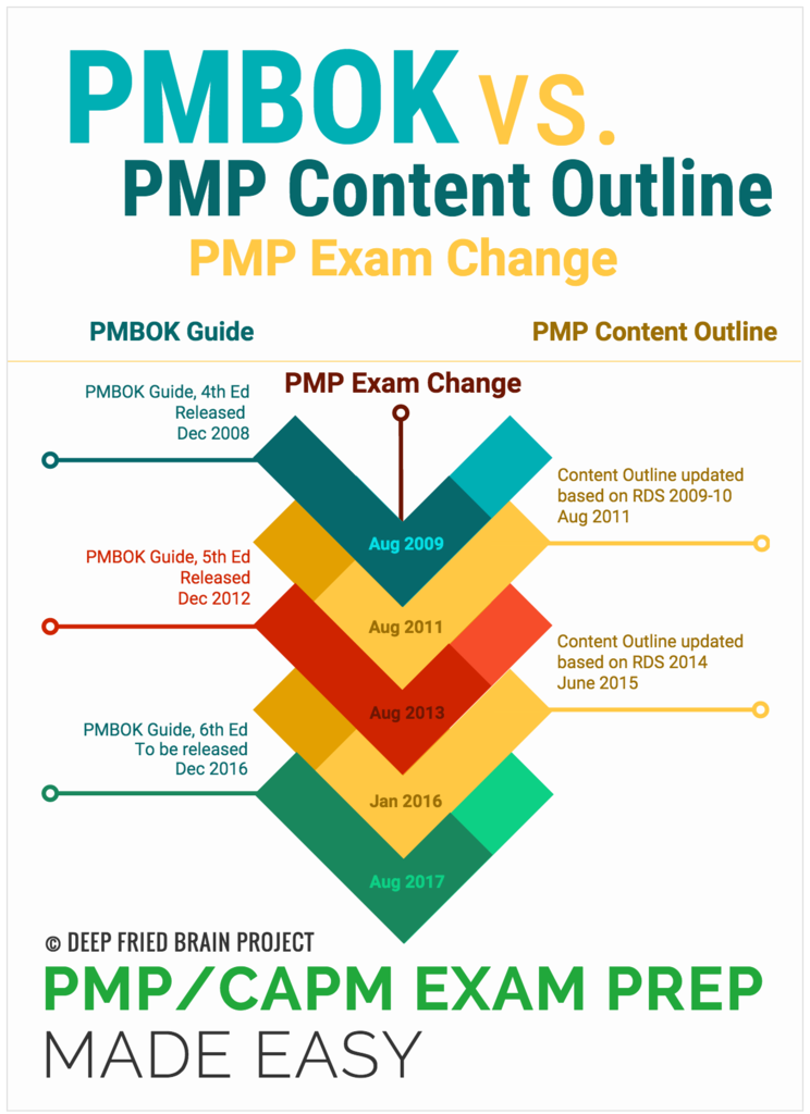 Infographic on RDS and PMP Exam Content Outline Updates vs PMBOK Guide Updates