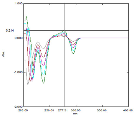 Overlay spectra of first order derivative UV spectroscopy