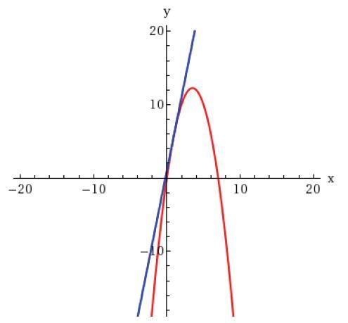 Calc Solutions: Math 1304 Section 2.7 Homework WebAssign