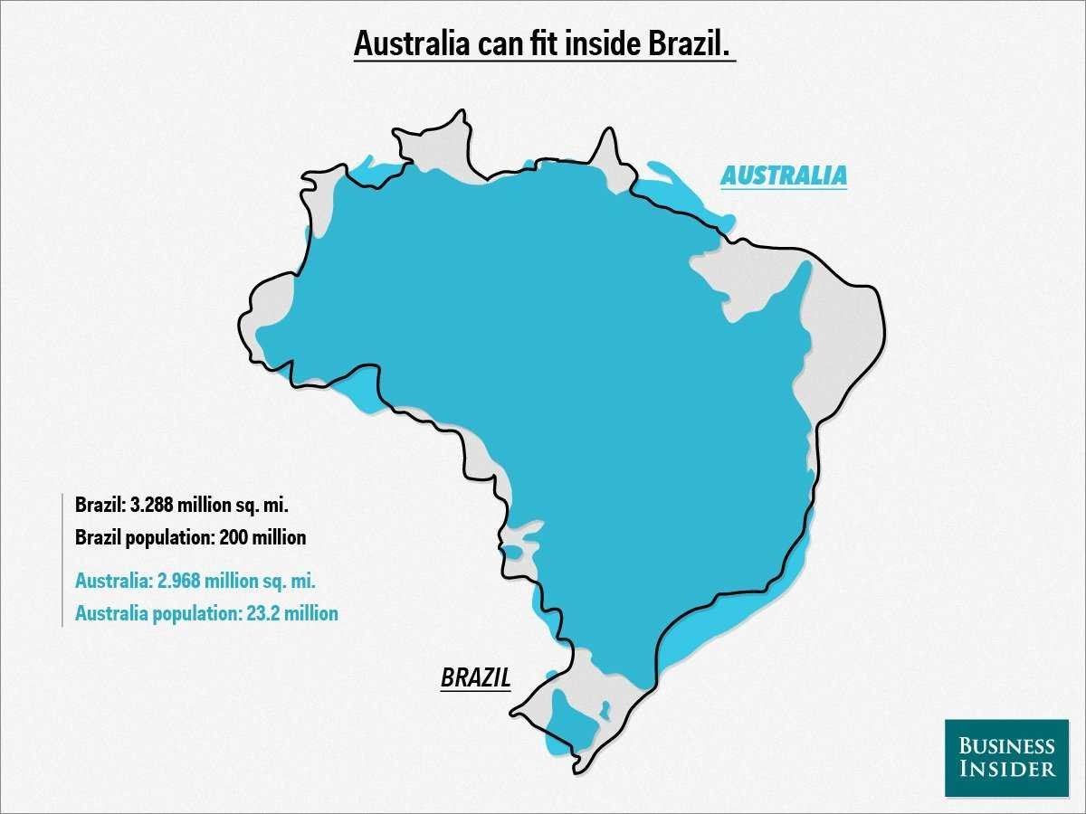 Australia can fit inside Brazil