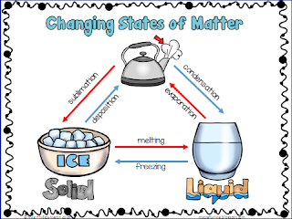 States Of Matter Change Diagram 6 Wire Trailer Plug Wiring October 2016 Mrs Hussein 6th Grade Blog Changes State