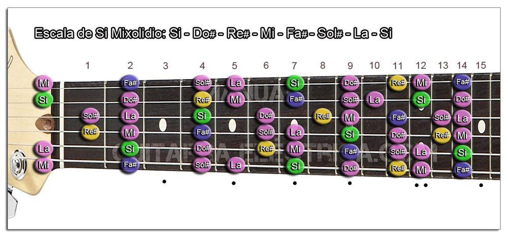 Escala Guitarra Si (B) Modo Mixolidio