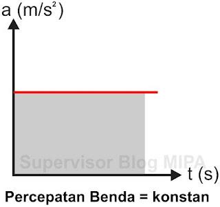 Grafik Hubungan Percepatan Terhadap Waktu (Grafik a-t) Pada GLBB