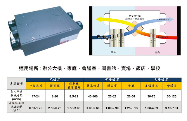 全熱交換機-全熱交換機原理-全熱交換機推薦-全熱交換器-全熱交換器推薦-全熱交換器濾網-全熱交換設備-全熱交換系統-全熱交換機價格-靜電集塵空氣清淨機-優缺點