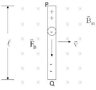 समरूप चुम्बकीय क्षेत्र में चालक छड की गति के कारण प्रेरित वि.वा.बल