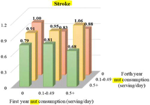 図:ナッツ頻度と脳卒中リスク