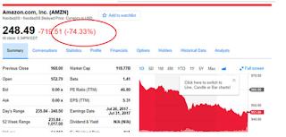 Finance sites erroneously show Amazon, Apple, other stocks crashing