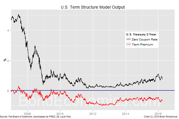 Chart: Term Structure Model Output (2-Year Point)