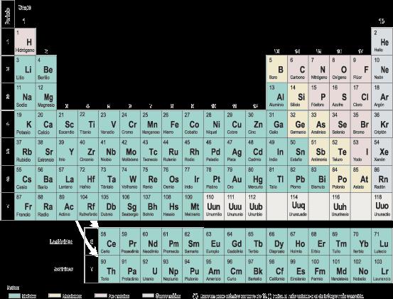 Ciencias de joseleg 11 nombrando los xidos la tabla peridica generalmente distingue entre metales no metales metaloides y gases nobles en la presente imagen respectivamente se encuentra urtaz Choice Image