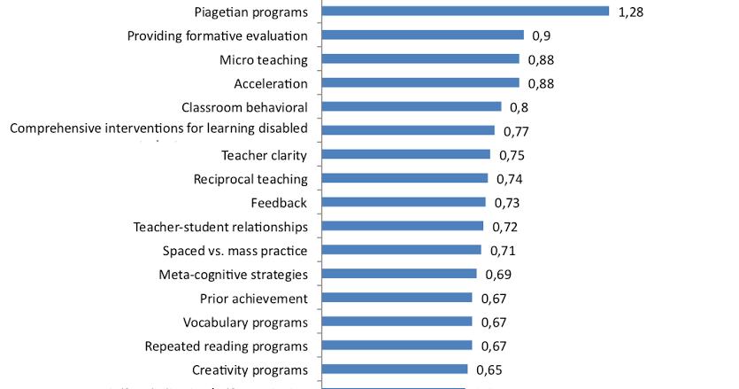 Class size v student achievement