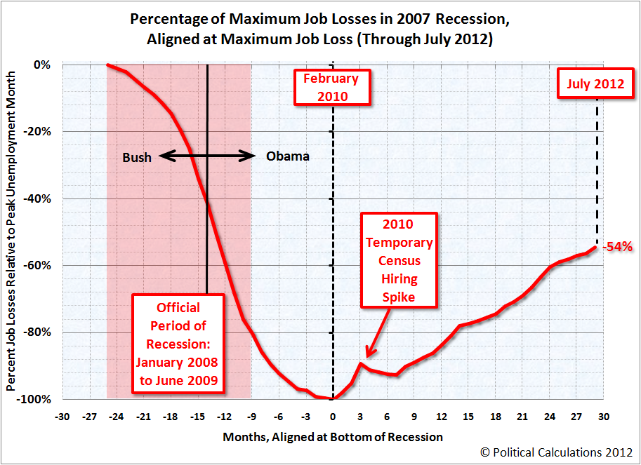 2007 Recession, percentage of maximum number of jobs lost, through July 2012
