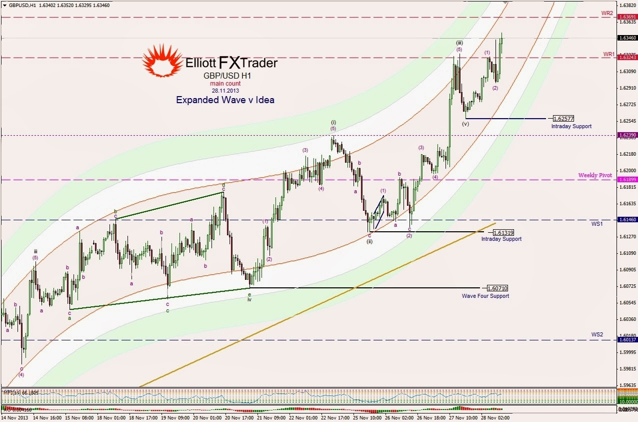 Forex contest daily