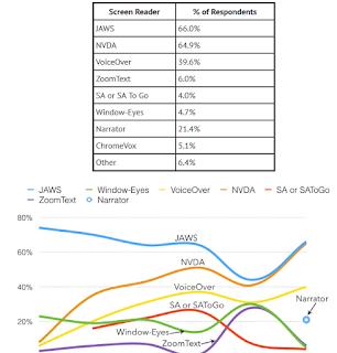 resultados de la 7 encuesta sobre lectores de pantalla donde JAWS y NVDA sobresalen