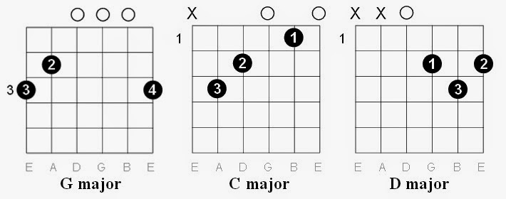Easy Guitar Tabs: Easy Guitar Tabs: Rod Stewart