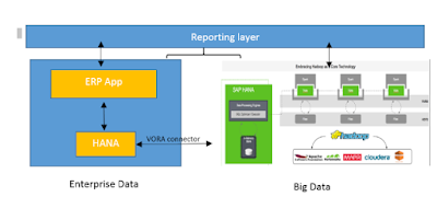 What is VORA and How it helps to Bridge the gap between Enterprise data and Big Data