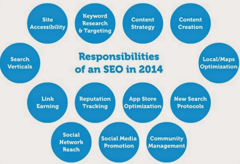 what i have done as an seo