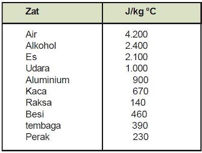 Pengertian dan Rumus Kalor Jenis serta Contoh Soal Kalor Jenis