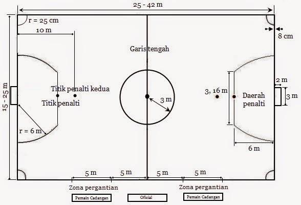 Peralatan Futsal
