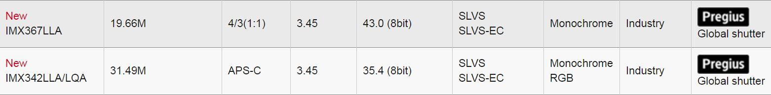 Два новых сенсора Sony с глобальным затвором