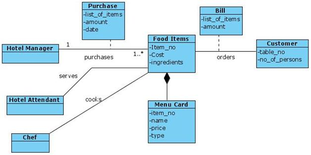 Uml Diagrams Hotel Canteen It Kaka