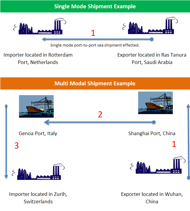 What are the functions of freight forwarders in international