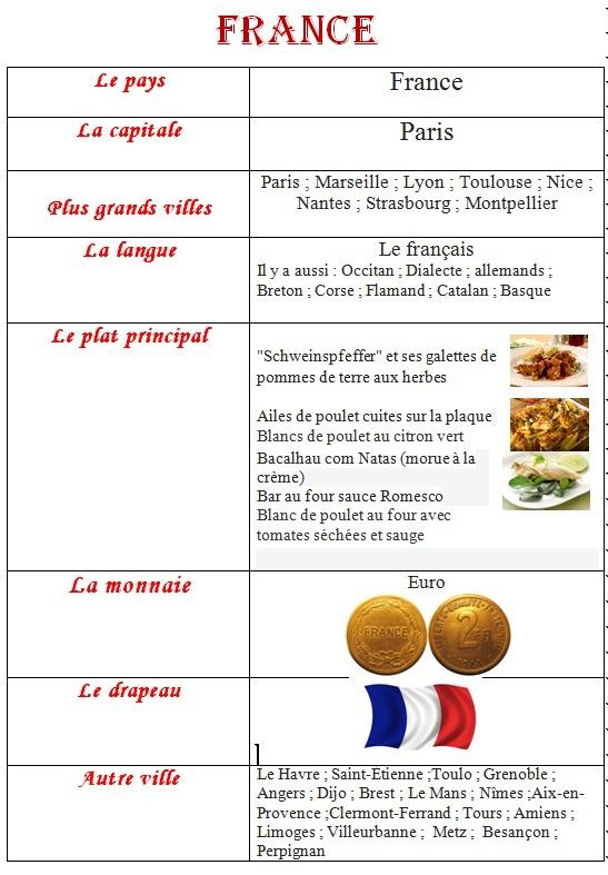 بحث جاهز حول فرنسا  بالفرنسية