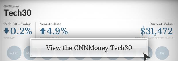 Cnn money futures forex