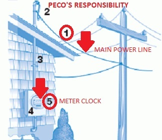 Diagram Source National Grid Www Nationalgridus Niagaramohawk Storm Recover Responsibility Asp