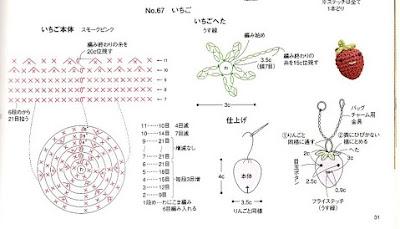 Diagramme fraise au crochet