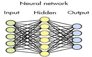 simple neural network structure