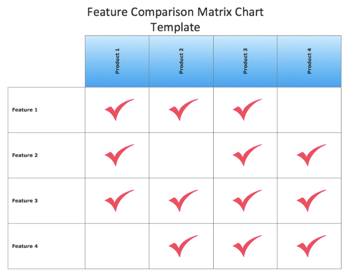 Quality mgmnt tools and techniques matrix diagram figure 1 an example matrix diagram figure 1 shows by the symbols the presence of a relationship between the items in list 1 and the items in list 2 ccuart Choice Image