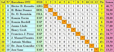 Clasificación por orden de puntuación del Torneo Internacional de Ajedrez de Barcelona 1952