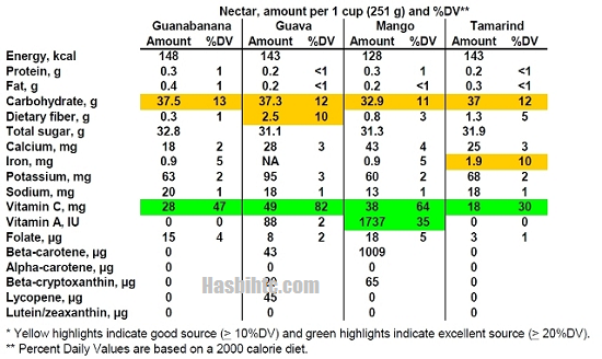 Tabel gambar perbandingan nilai gizi Buah Jambu Biji