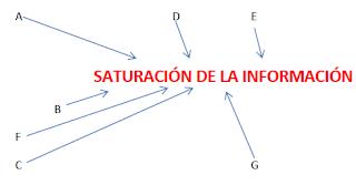 Imagen de la saturación de la información
