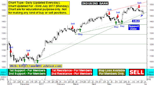 Indusind Bank free technical chart, support and resistance technical levels updated for 03rd July 2017 Monday.