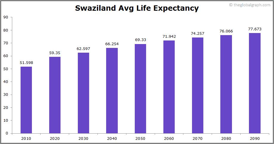 Swaziland  Avg Life Expectancy