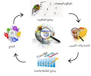 كيفية الزحف الى الانترنت واكتشاف المحتوى