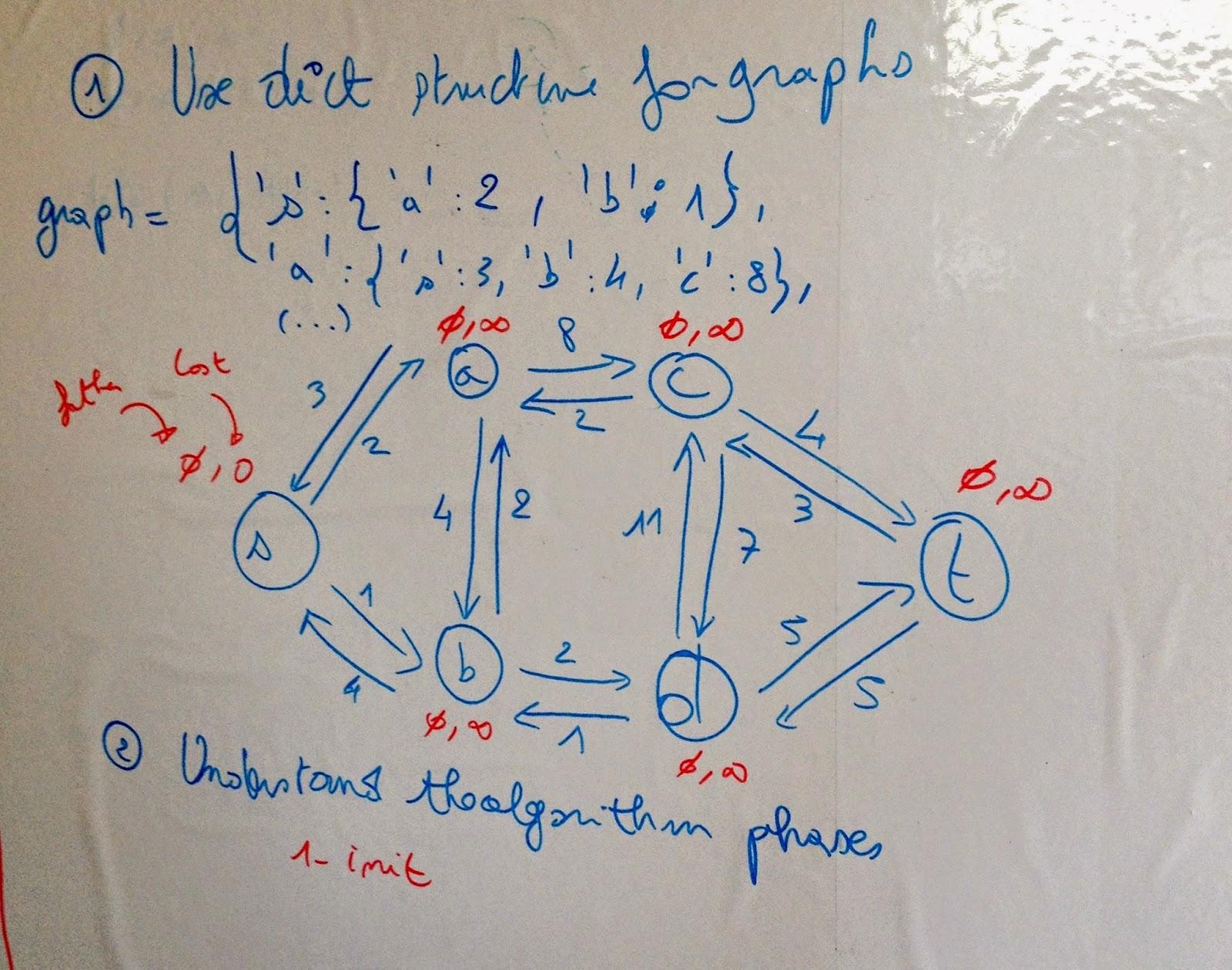 Dijkstra routing algorithm: How it calculates a shortest