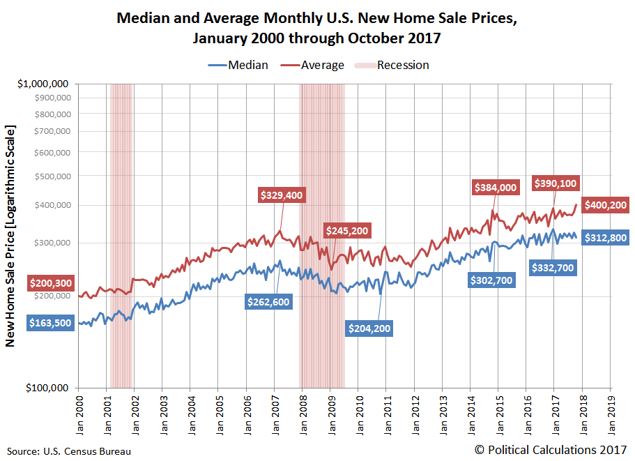 Median and Average Monthly U.S. New Home Sale Prices, January 2000 through October 2017